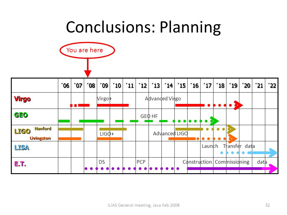 Conclusions: Planning