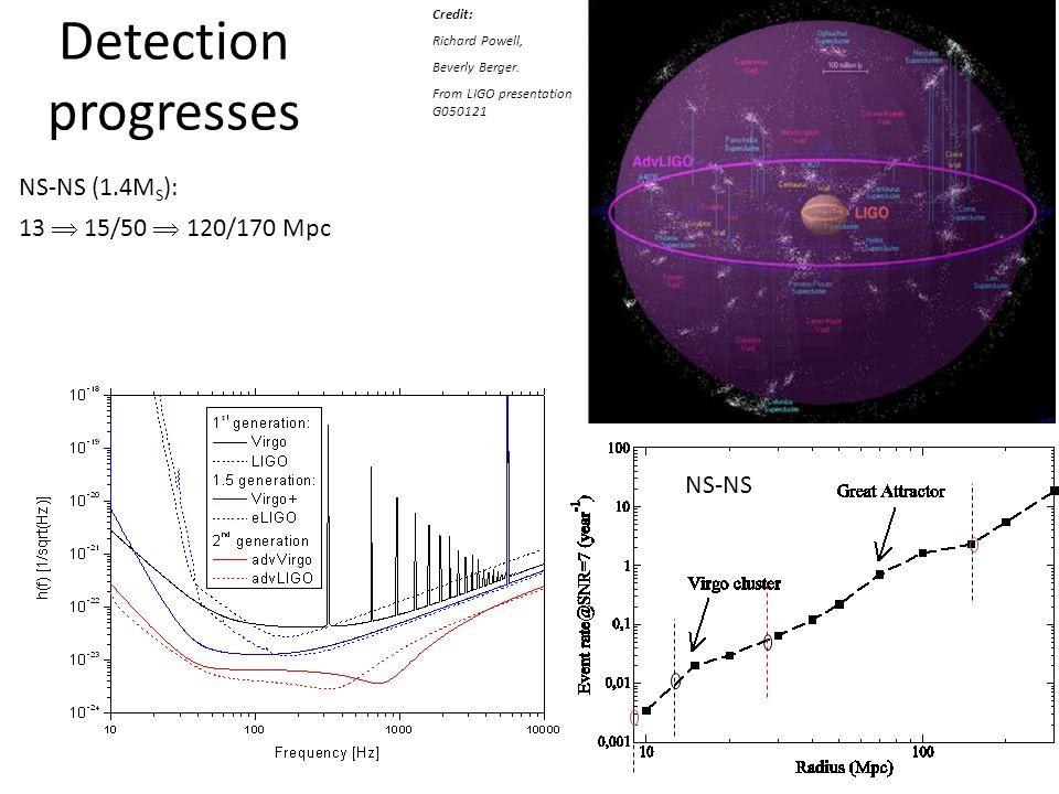 Detection progresses NS-NS (1.4MS): 13  15/50  120/170 Mpc NS-NS