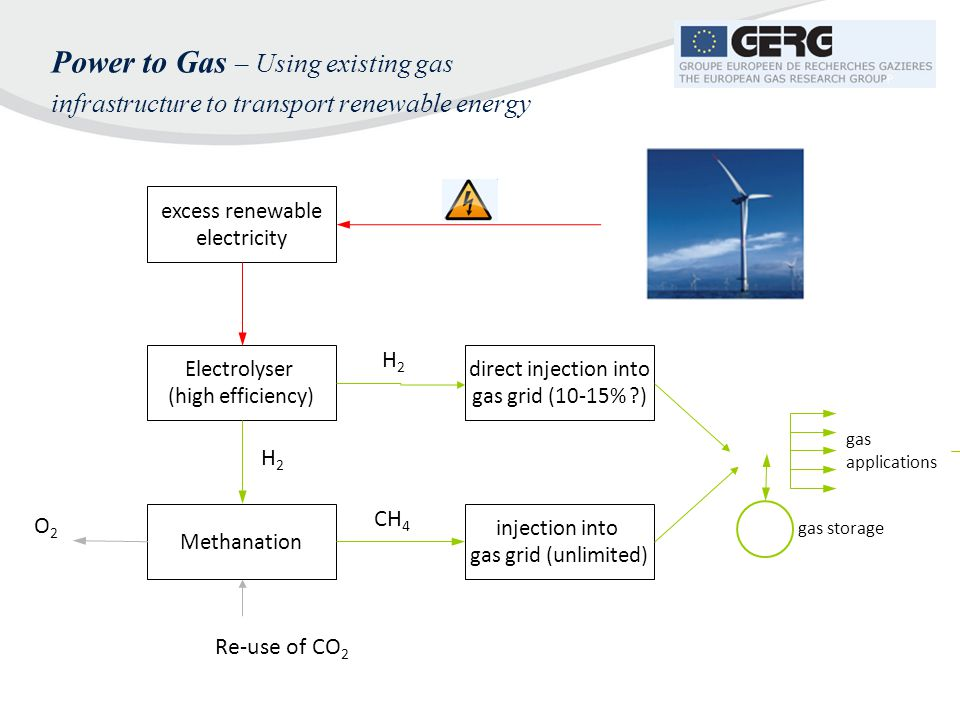 Power to Gas – Using existing gas infrastructure to transport renewable energy
