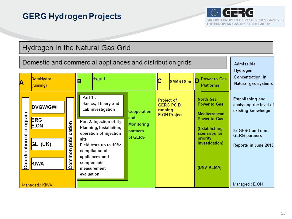 GERG Hydrogen Projects