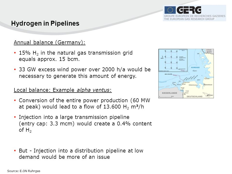 Hydrogen in Pipelines Annual balance (Germany):