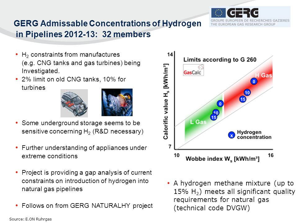 GERG Admissable Concentrations of Hydrogen in Pipelines 2012-13: 32 members