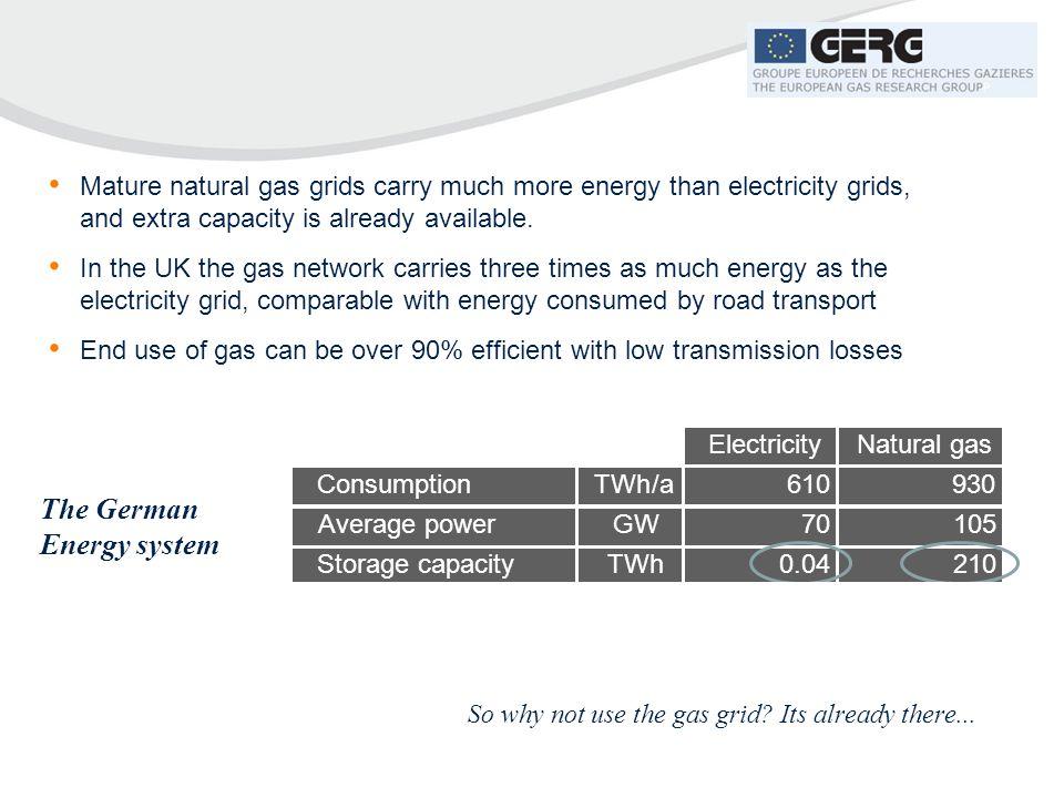 The German Energy system