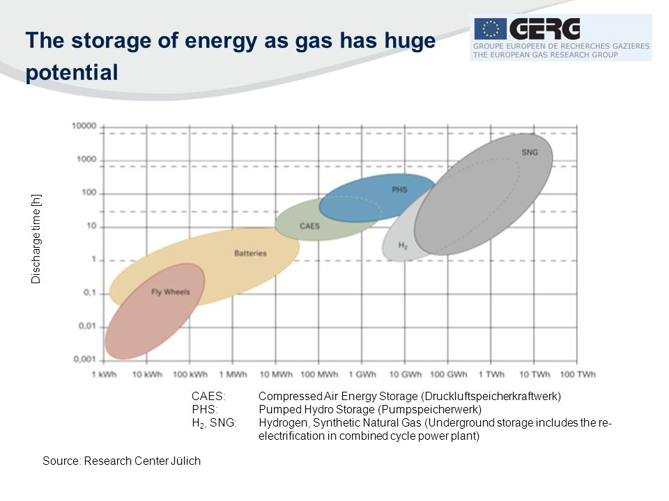 The storage of energy as gas has huge potential
