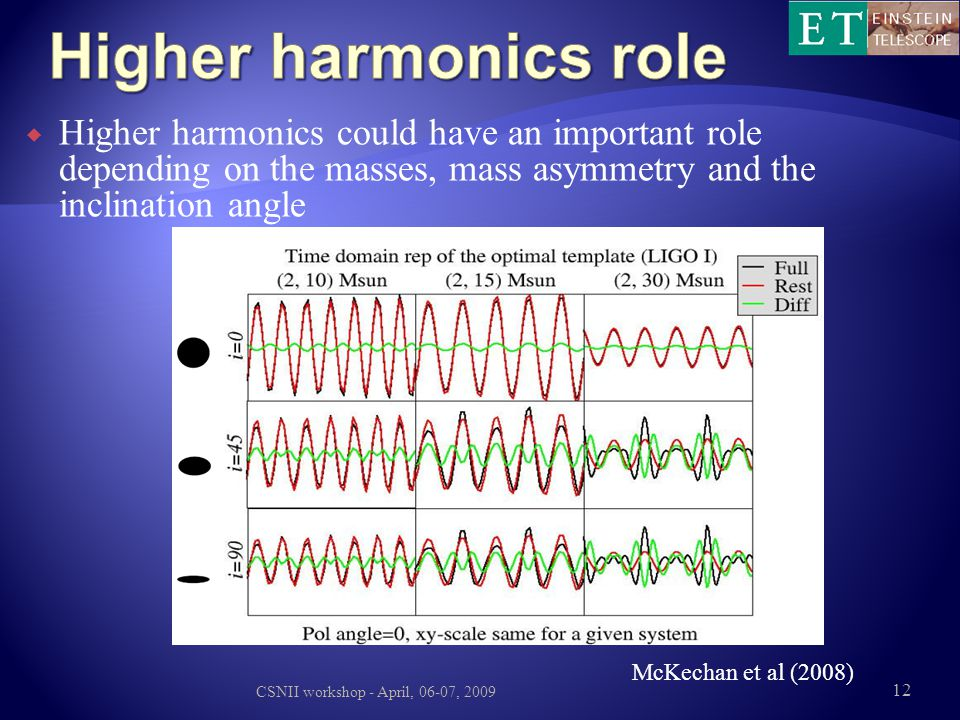 Higher harmonics role Higher harmonics could have an important role depending on the masses, mass asymmetry and the inclination angle.
