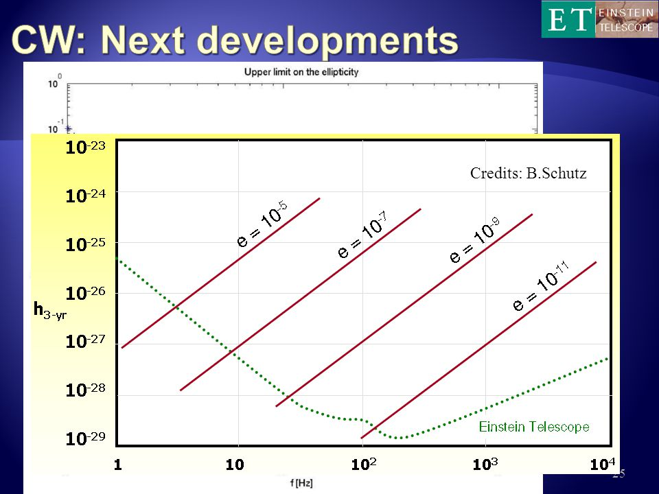 CW: Next developments Credits: B.Schutz