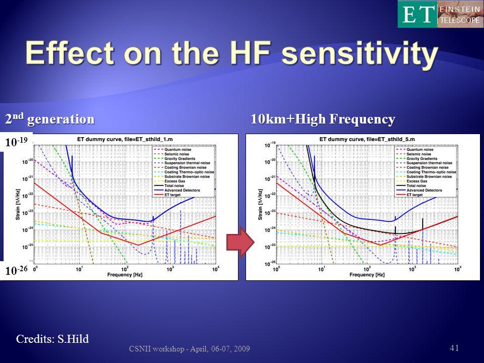 Effect on the HF sensitivity