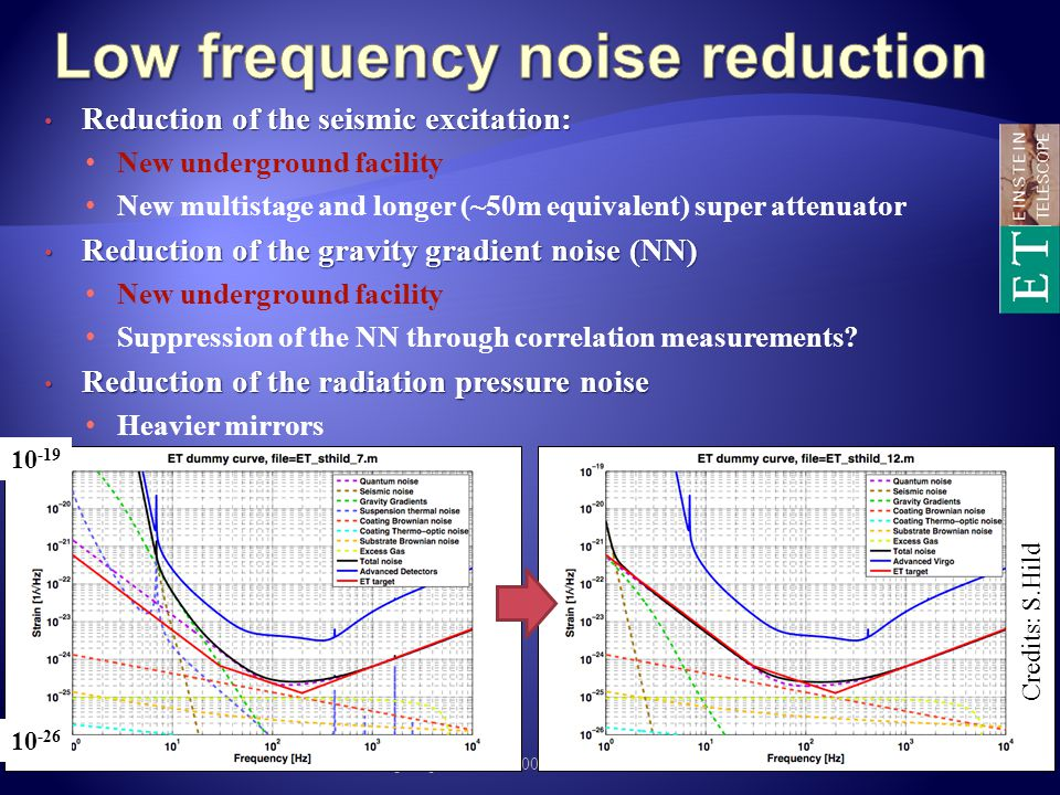 Low frequency noise reduction