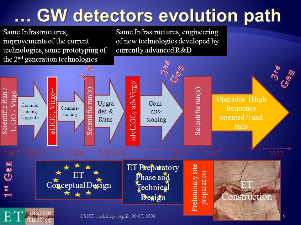 … GW detectors evolution path