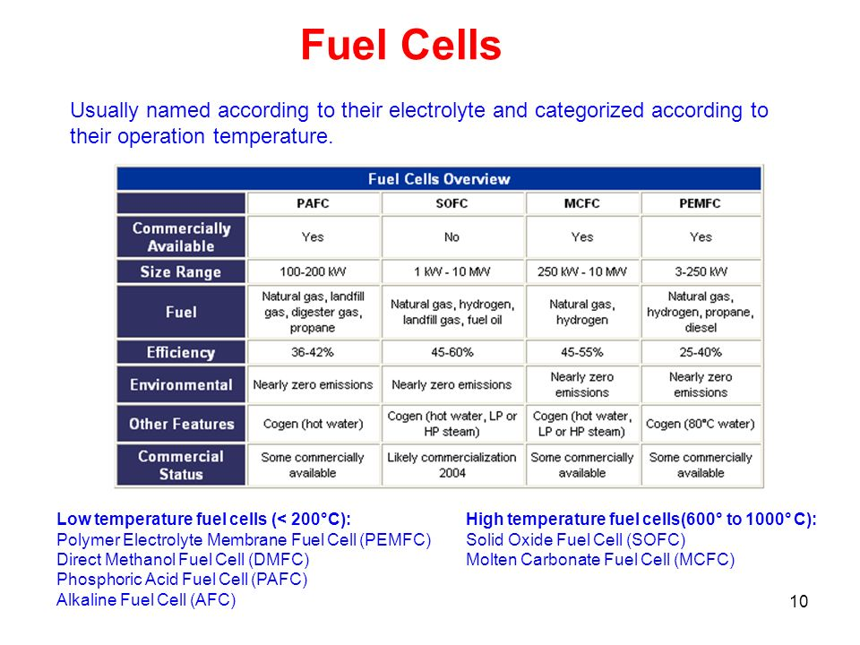 Fuel Cells Usually named according to their electrolyte and categorized according to their operation temperature.