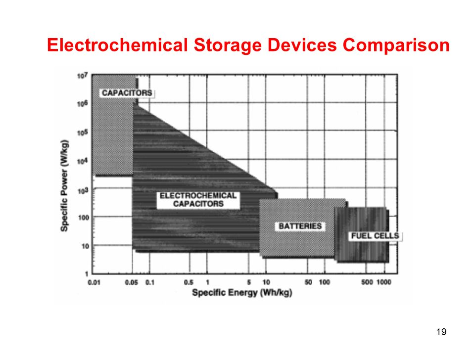 Electrochemical Storage Devices Comparison