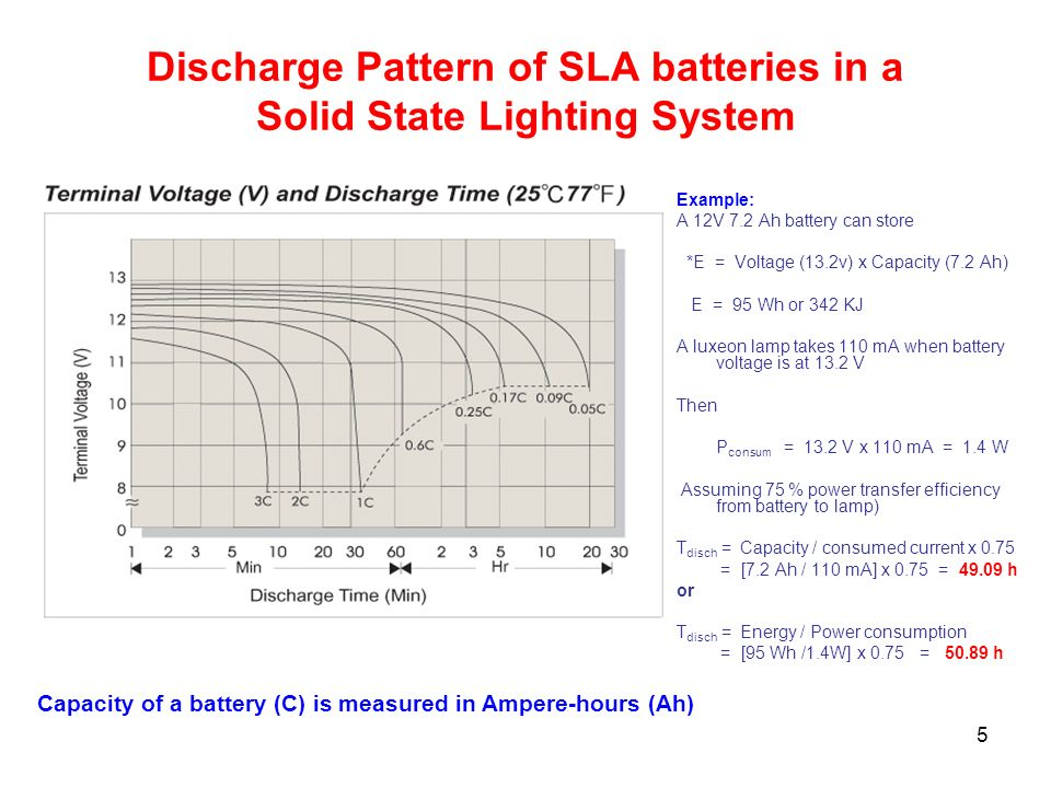 Discharge Pattern of SLA batteries in a Solid State Lighting System
