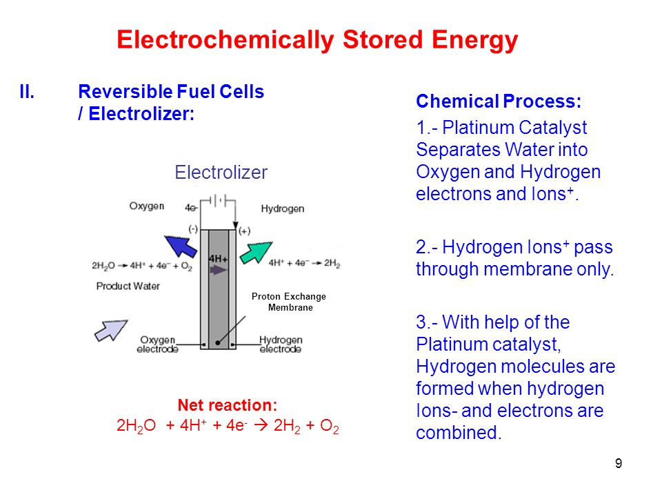 Electrochemically Stored Energy