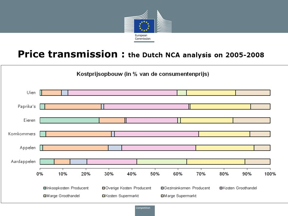 Price transmission : the Dutch NCA analysis on 2005-2008