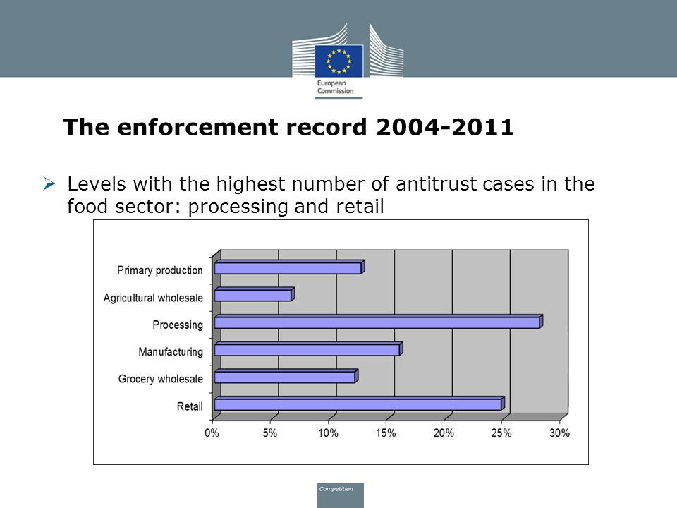The enforcement record 2004-2011
