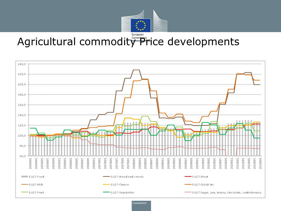 Agricultural commodity Price developments