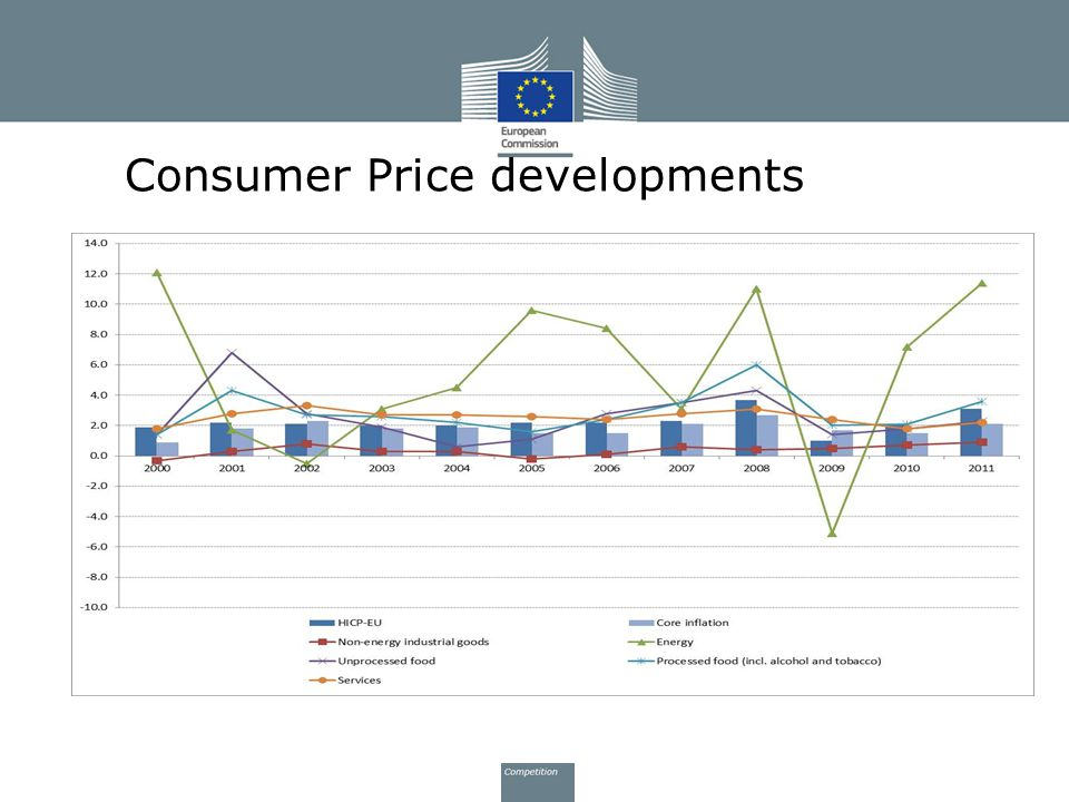Consumer Price developments