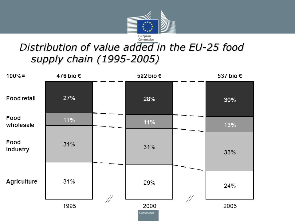 Distribution of value added in the EU-25 food supply chain (1995-2005)