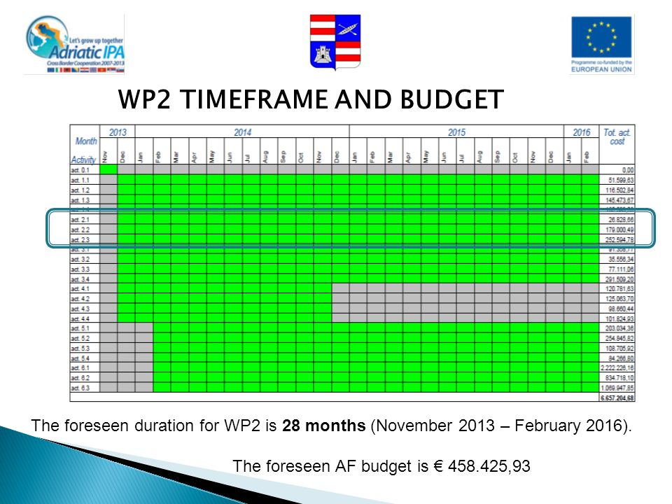 WP2 TIMEFRAME AND BUDGET