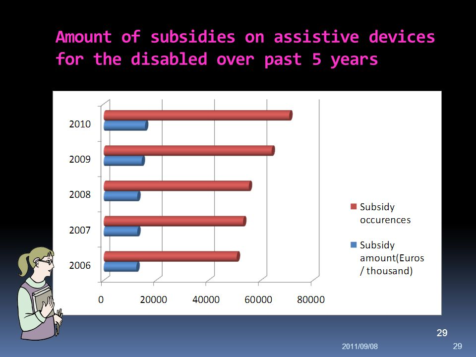 Amount of subsidies on assistive devices for the disabled over past 5 years