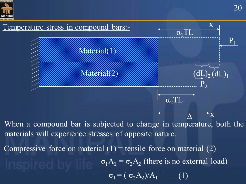 20 Material(2) Material(1) α2TL. ∆ α1TL. (dL)1. P1. (dL)2. P2. x. Temperature stress in compound bars:-