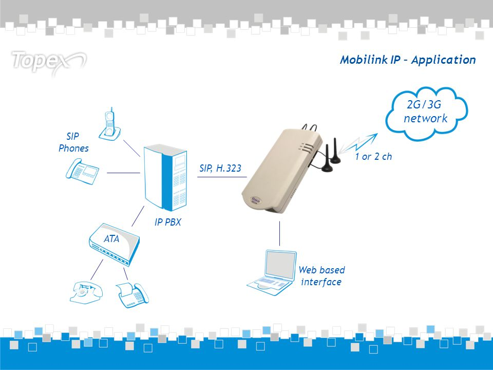 Mobilink IP – Application