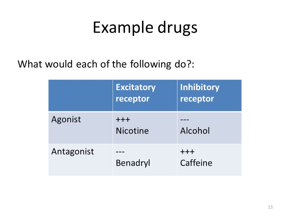 Example drugs What would each of the following do :