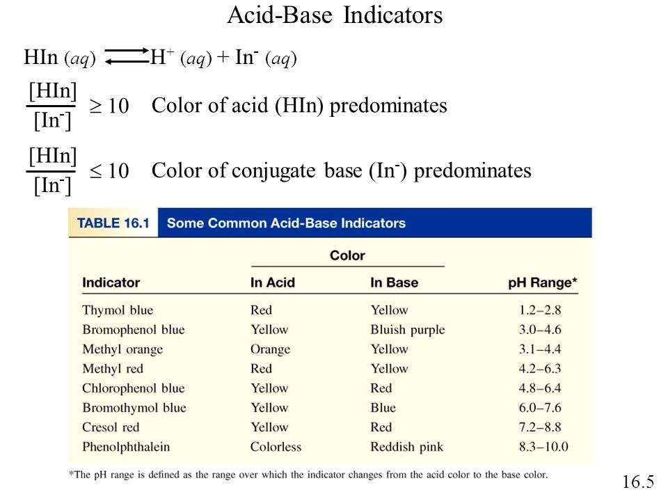 Acid-Base Indicators HIn (aq) H+ (aq) + In- (aq) [HIn]  10