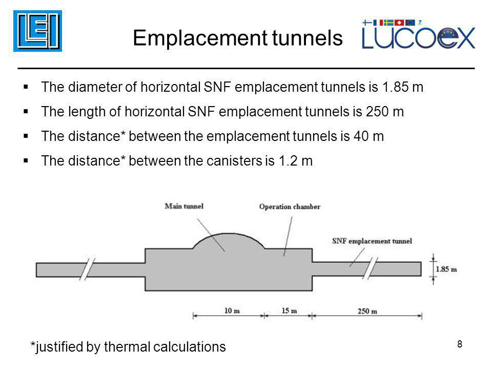 Emplacement tunnels The diameter of horizontal SNF emplacement tunnels is 1.85 m. The length of horizontal SNF emplacement tunnels is 250 m.
