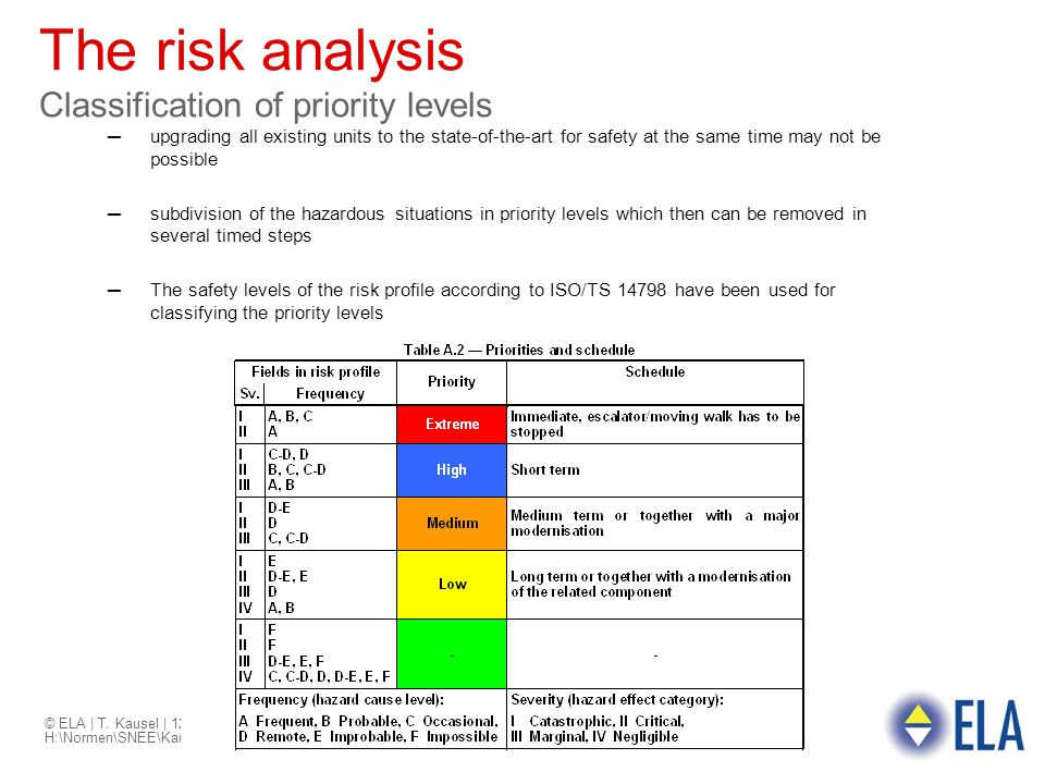 The risk analysis Classification of priority levels