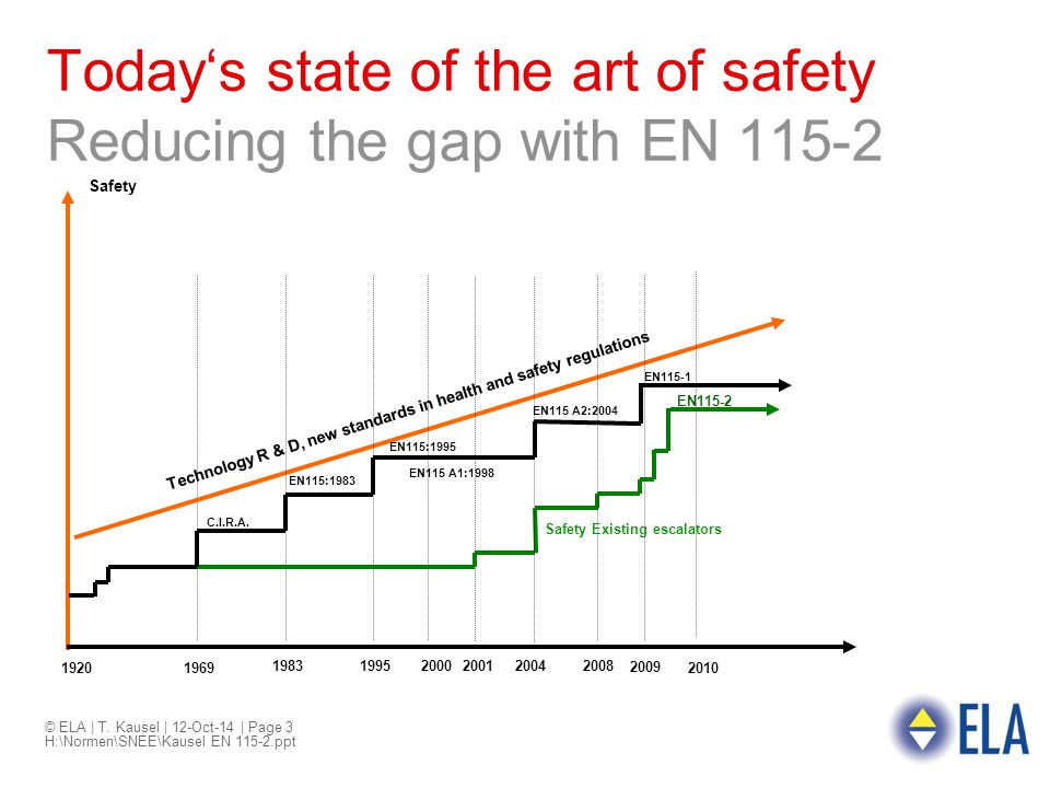 Today's state of the art of safety Reducing the gap with EN 115-2