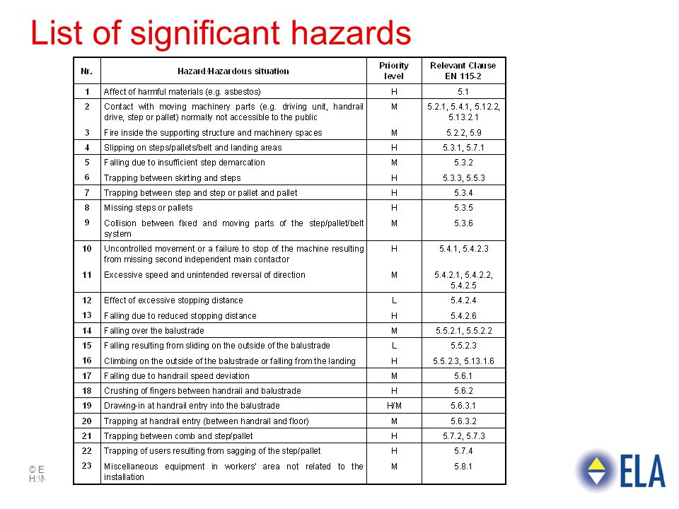 List of significant hazards