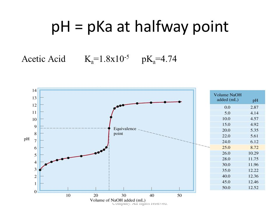 pH = pKa at halfway point