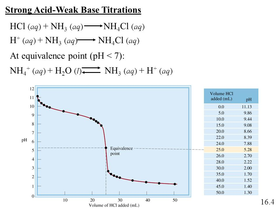 Strong Acid-Weak Base Titrations