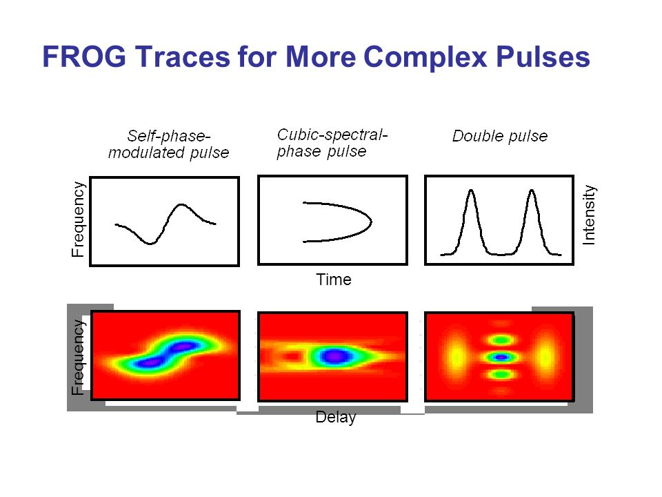 FROG Traces for More Complex Pulses
