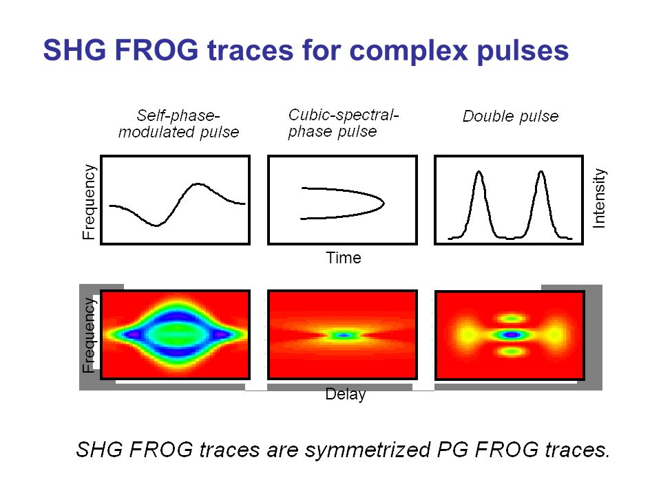 SHG FROG traces for complex pulses