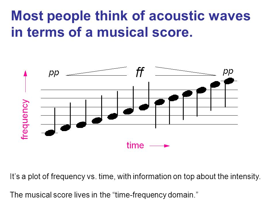 Most people think of acoustic waves in terms of a musical score.
