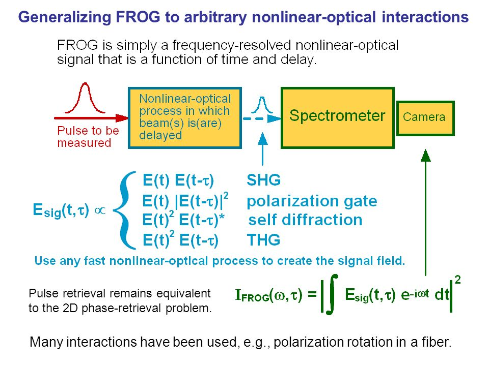 Generalizing FROG to arbitrary nonlinear-optical interactions