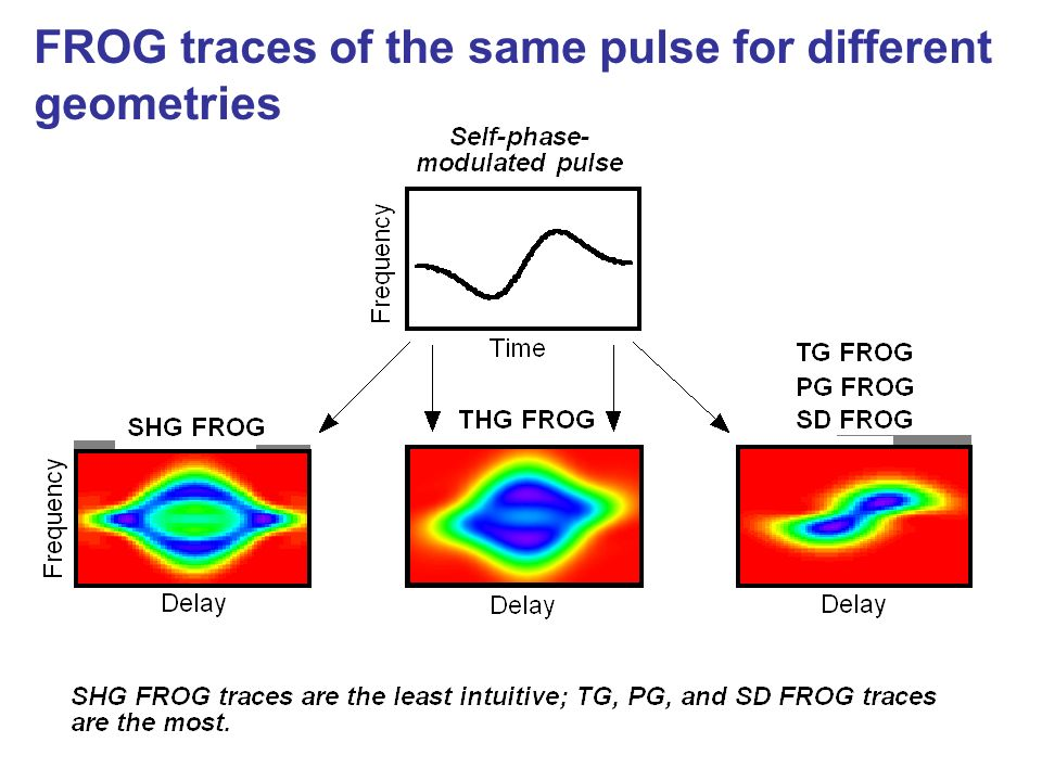 FROG traces of the same pulse for different geometries