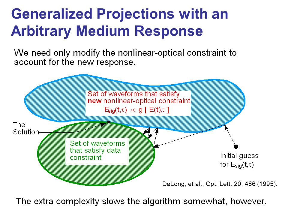 Generalized Projections with an Arbitrary Medium Response