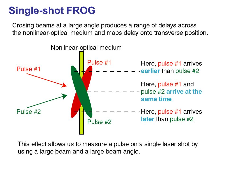 Single-shot FROG