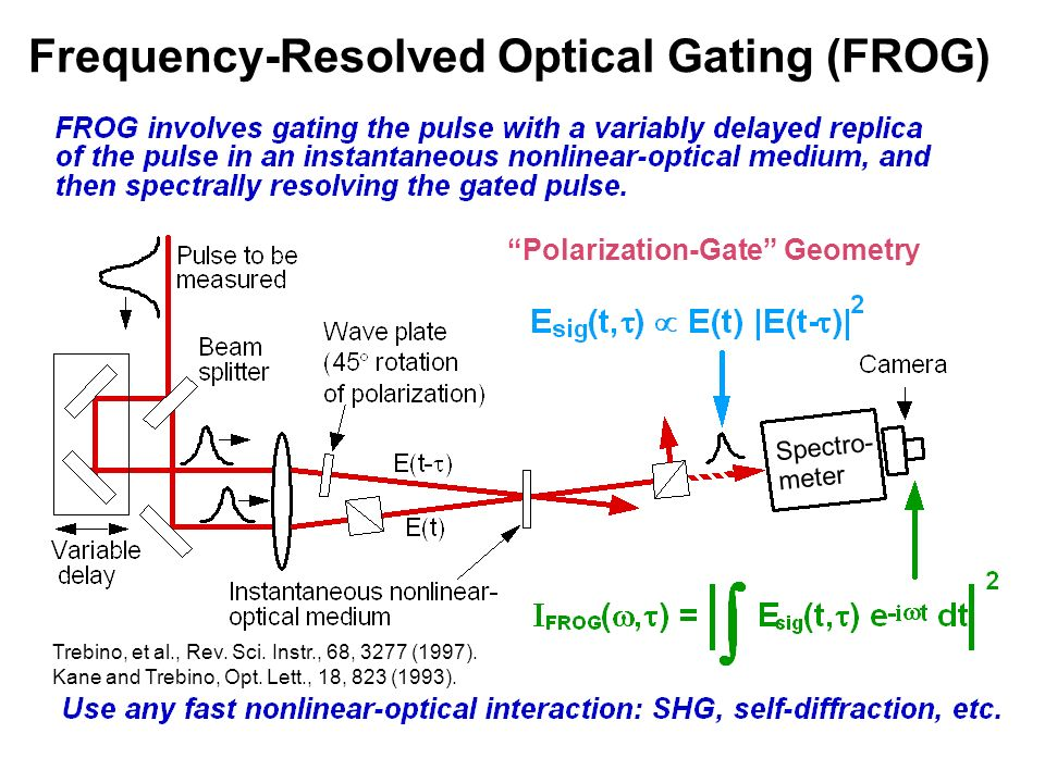 Frequency-Resolved Optical Gating (FROG)