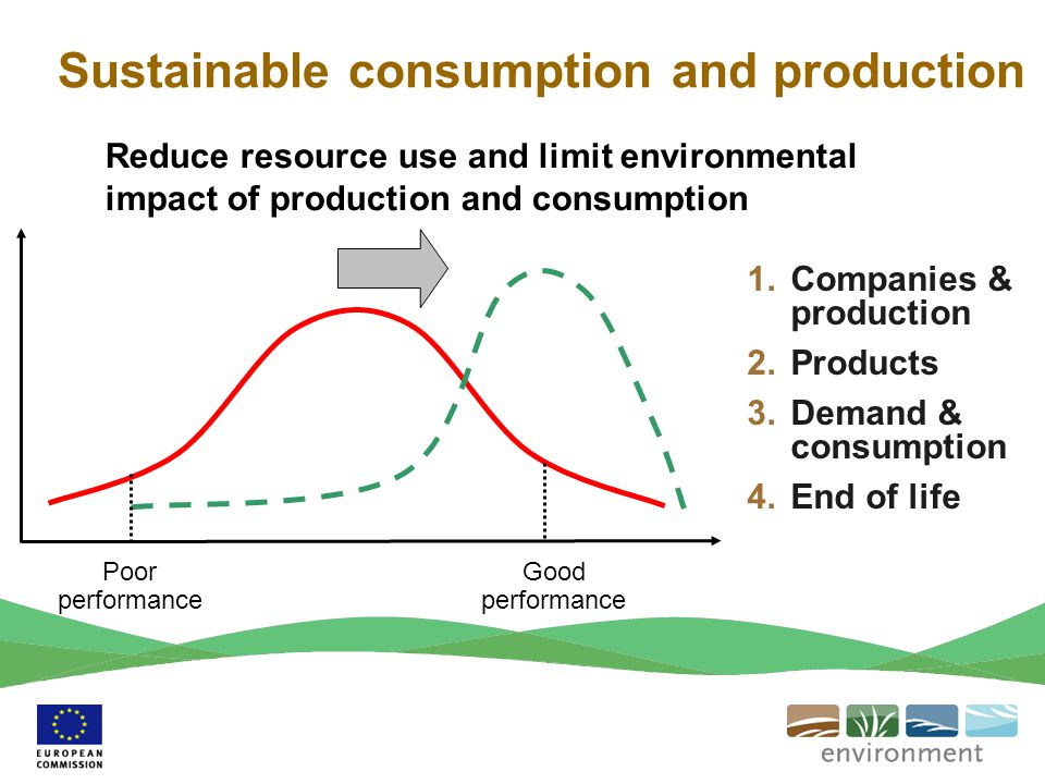 Sustainable consumption and production
