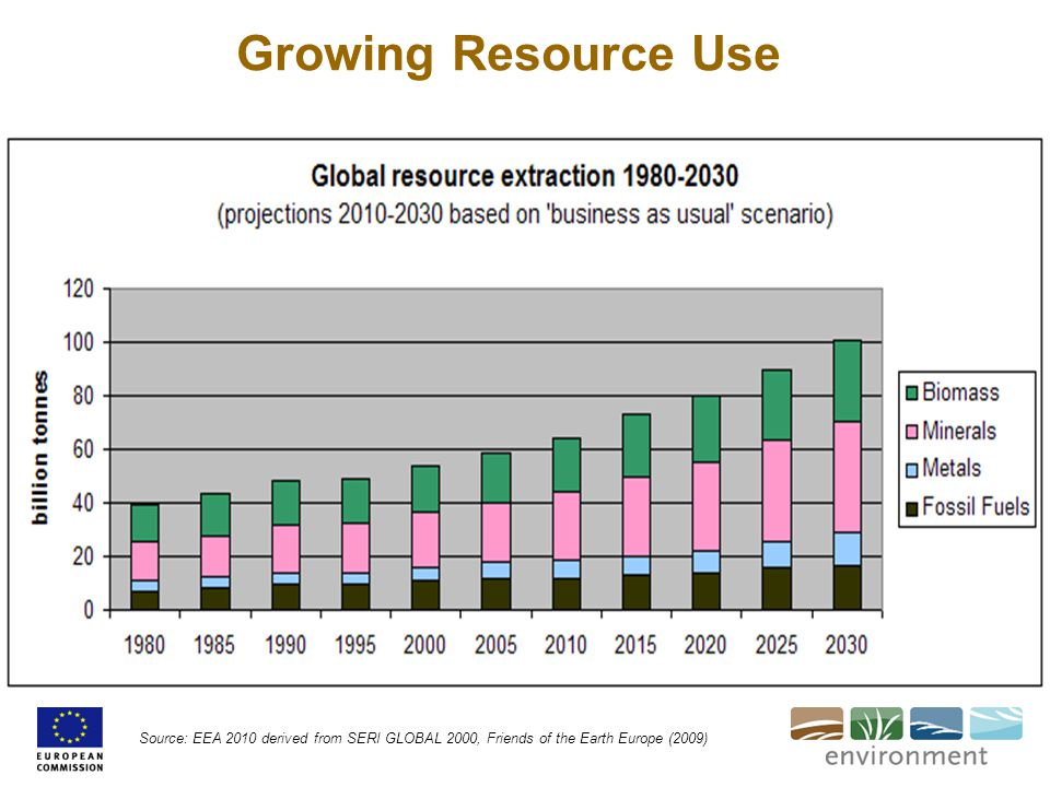 Growing Resource Use Source: EEA 2010 derived from SERI GLOBAL 2000, Friends of the Earth Europe (2009)