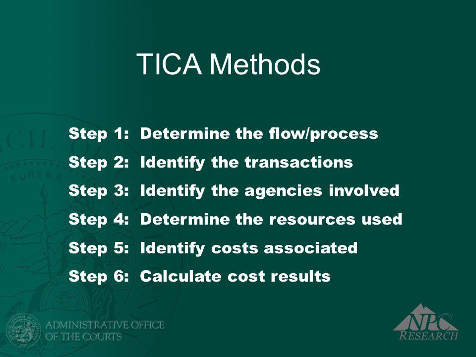 TICA Methods Step 1: Determine the flow/process