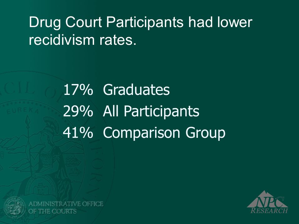 Drug Court Participants had lower recidivism rates.