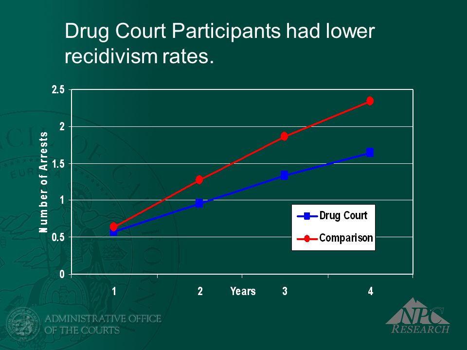 Drug Court Participants had lower recidivism rates.