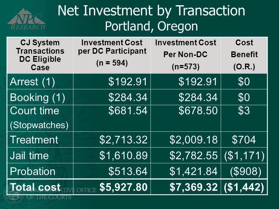 Net Investment by Transaction