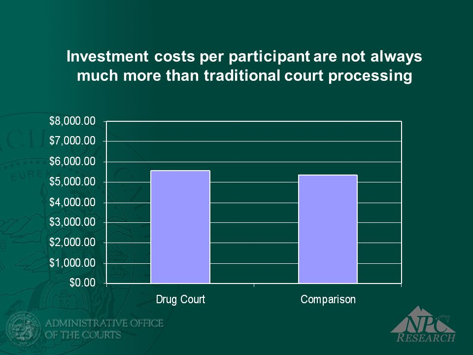 Investment costs per participant are not always much more than traditional court processing