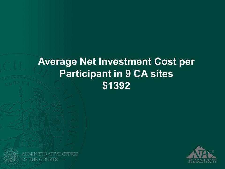 Average Net Investment Cost per Participant in 9 CA sites